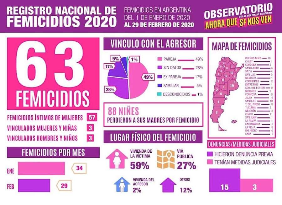 Registro de Femicidios en Argentina